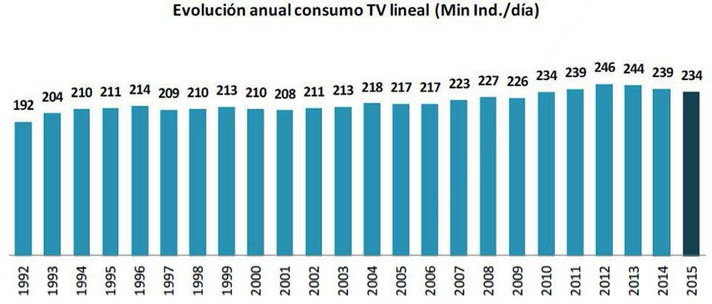evolucion anual del consumo de TV